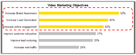 Video Marketing Objectives Chart